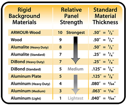 aluminum Chart