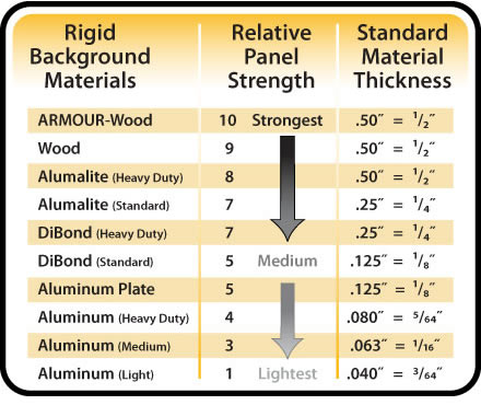 Sign Panel Strength Chart